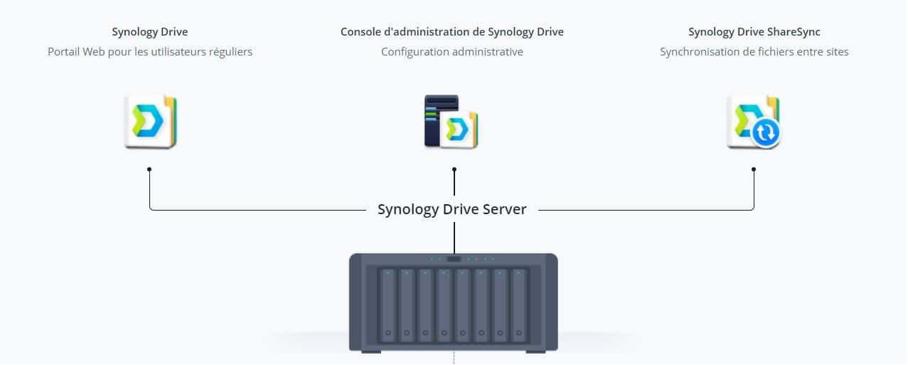 synology.infoatwork.be